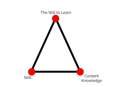 Triangle of Learning - Tony Wagner